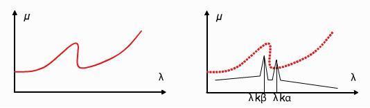 Représentation schématique de l'évolution du coefficient d'absorption avec la longueur d'onde et Principe de production d'un rayonnement monochromatique