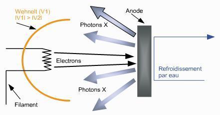 Schéma de principe de la production des rayons X