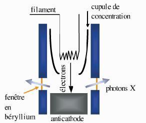 Schéma d'un tube de rayons X