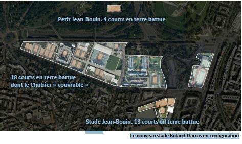 Implantation future de Roland-Garros