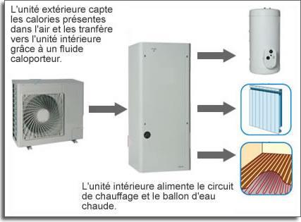 Pompe a chaleur air eau for Consommation pac air eau
