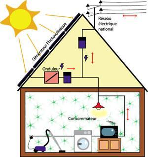schma simplifi dun circuit lectrique dans une maison munie dun panneau solaire - Schema Installation Electrique D Une Maison