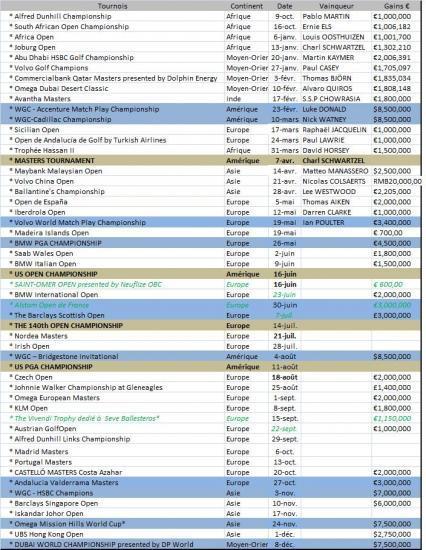 Calendrier European Tour 2011
