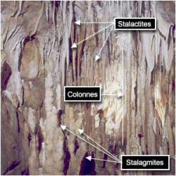 Stalactites, stalagmites et colonnes