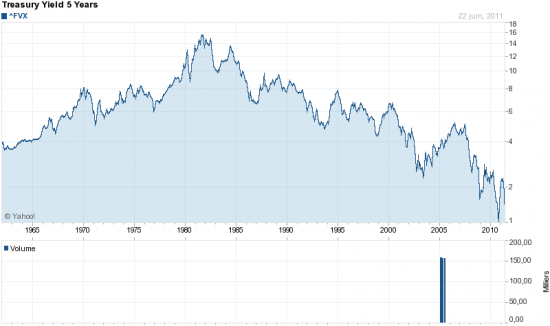 US TREASURY BOND - 5YEARS