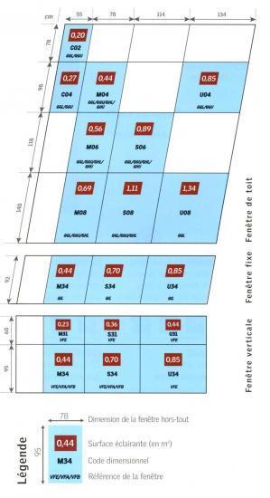 dimensions de VELUX