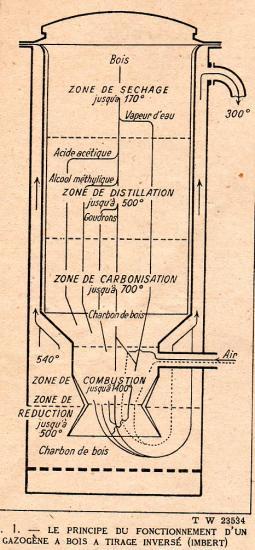 Principe de fonctionnement du Gazogène à bois Imbert