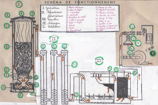 Schéma du fonctionnement de l'installation Gazogène à bois Imbert sur mon Chevrolet