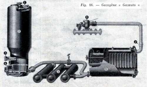 Schéma du Gazauto